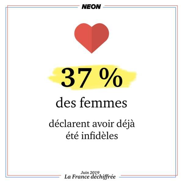 37 % des femmes déclarent avoir déjà été infidèles