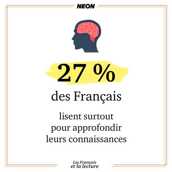 27 % des français lisent surtout pour approfondir leurs connaissances