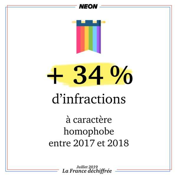+ 34 % d'infractions à caractère homophobe entre 2017 et 2018