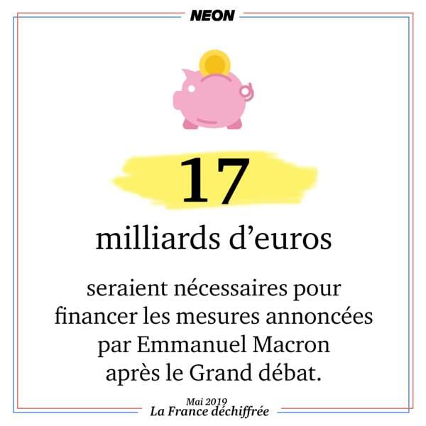 17 milliards d'euros seraient nécessaires pour financer les mesures annoncées par Emmanuel Macron