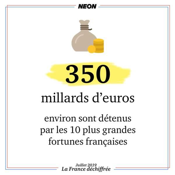 Près de 350 milliards d'euros sont détenus par les 10 plus grandes fortunes françaises