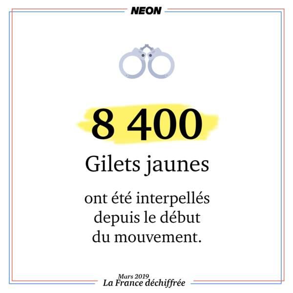 8 400 Gilets jaunes ont été interpellés depuis le début du mouvement