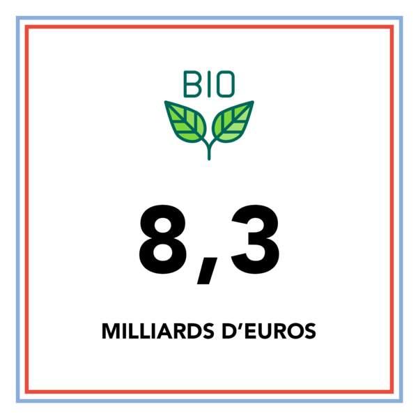 8,3 milliards d'euros : c'est la valeur du marché de l'alimentation bio
