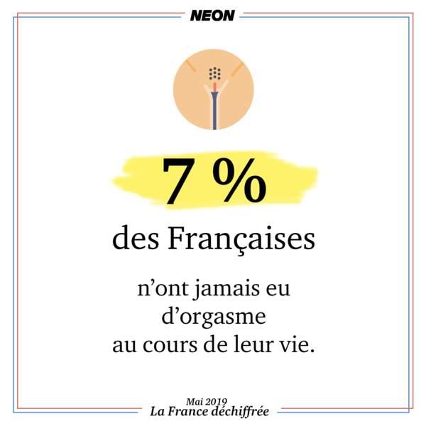 7 % des Françaises n'ont jamais eu d'orgasme au cours de leur vie