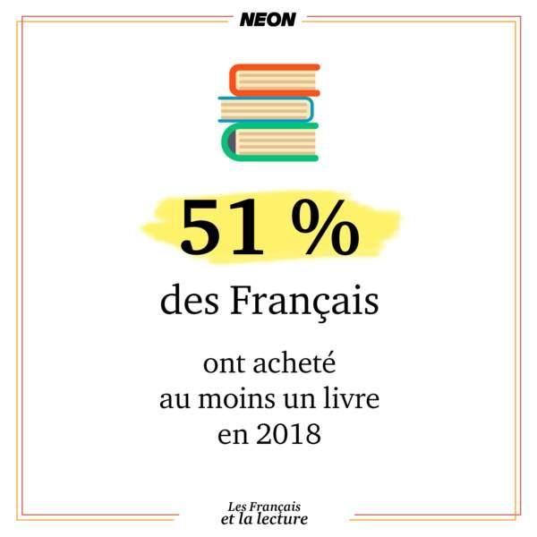 51% des Français ont acheté au moins un livre en 2018