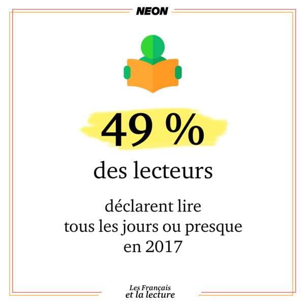 Près de la moitié des lecteurs en France déclarent lire tous les jours ou presque en 2017