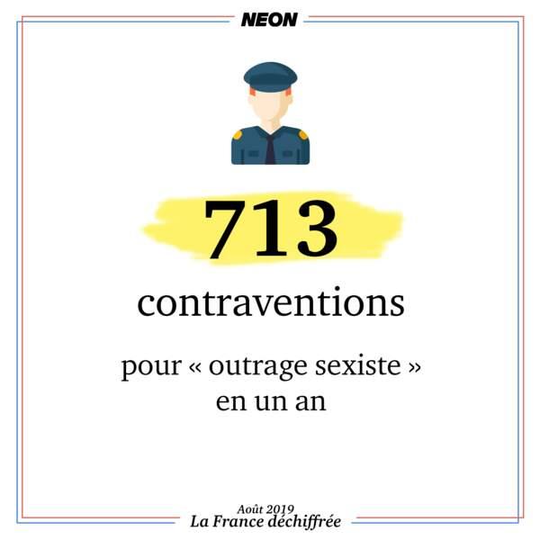 """713 contraventions pour """"outrage sexiste"""" en un an"""