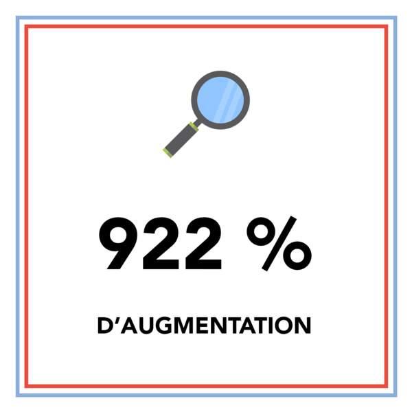 """922 % d'augmentation de la recherche """"française gros seins"""" sur PornHub en 2018"""
