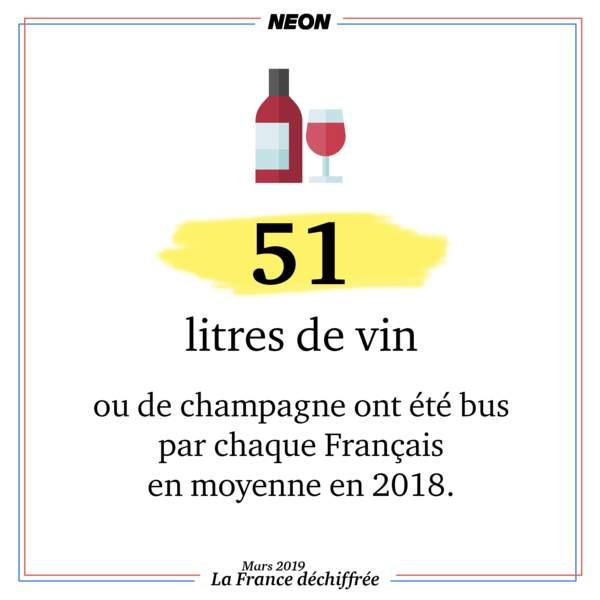 51 litres de vin ou de champagne ont été bus par chaque Français en moyenne en 2018