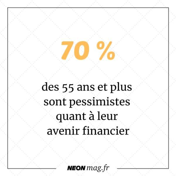 70% des 55 ans et plus sont pessimistes quant à leur avenir financier