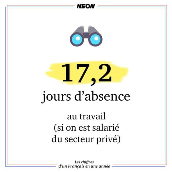 17,2 jours d'absence au travail (si on est salarié du secteur privé)