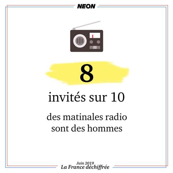 8 invités sur 10 des matinales radio sont des hommes