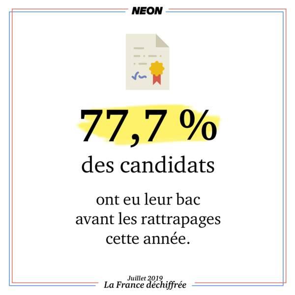 77,7 % des candidats ont eu leur bac avant les rattrapages cette année