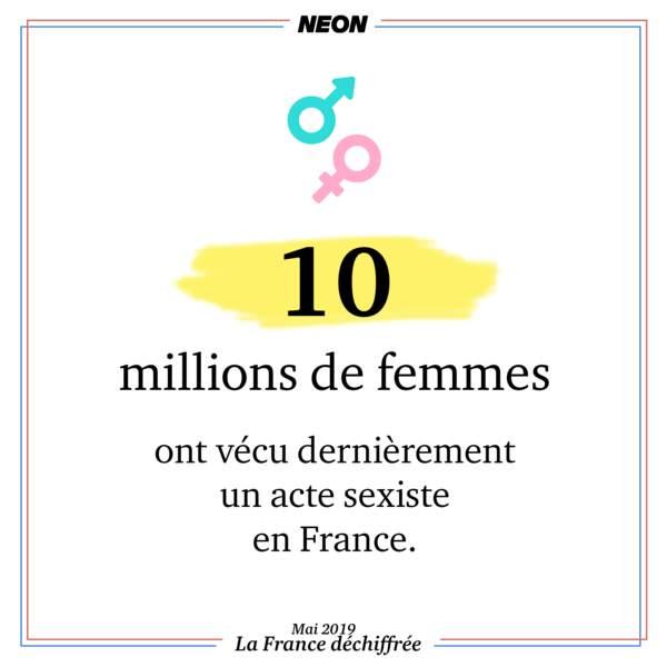 10 millions de femmes ont vécu dernièrement un acte sexiste en France
