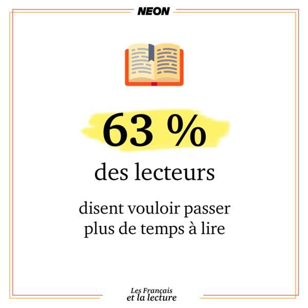 63% des lecteurs en France disent vouloir passer plus de temps à lire