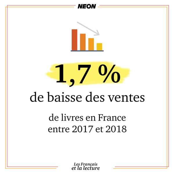 1,7 % de baisse du nombre de livres vendus en France entre 2017 et 2018