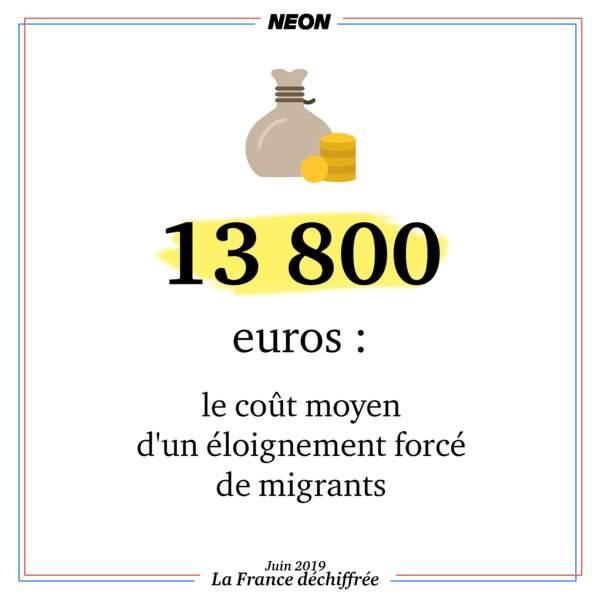13 800 euros : le coût moyen d'un éloignement forcé de migrants
