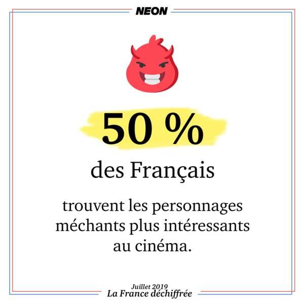 50 % des Français trouvent les personnages méchants plus intéressants au cinéma