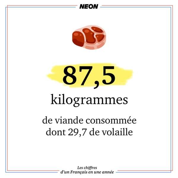 87,5 kilogrammes de viande consommée dont 29,7 de volaille