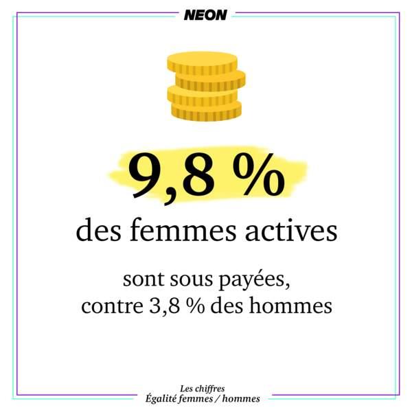 9,8 % des femmes actives sont sous payées, contre 3,8 % des hommes