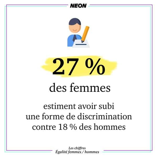 En 2017, 27 % des femmes estiment avoir subi une forme de discrimination contre 18 % des hommes