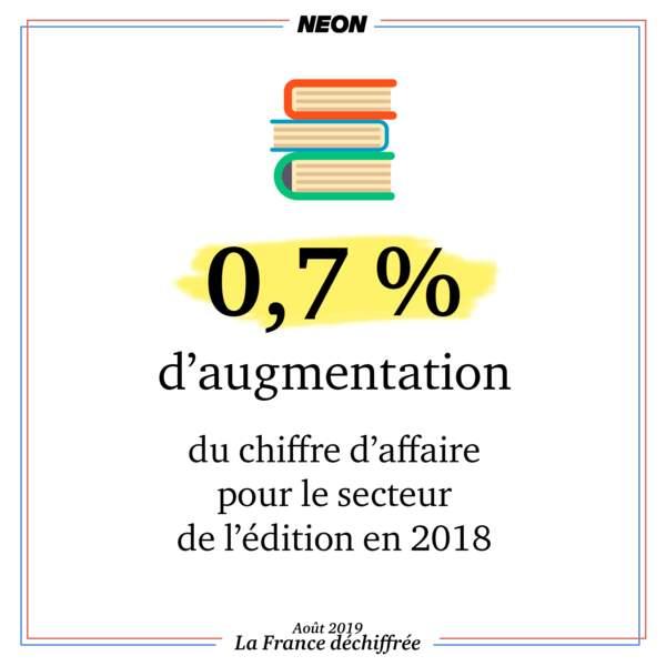 Le chiffre d'affaire du secteur de l'édition est en hausse de 0,7 % en 2018