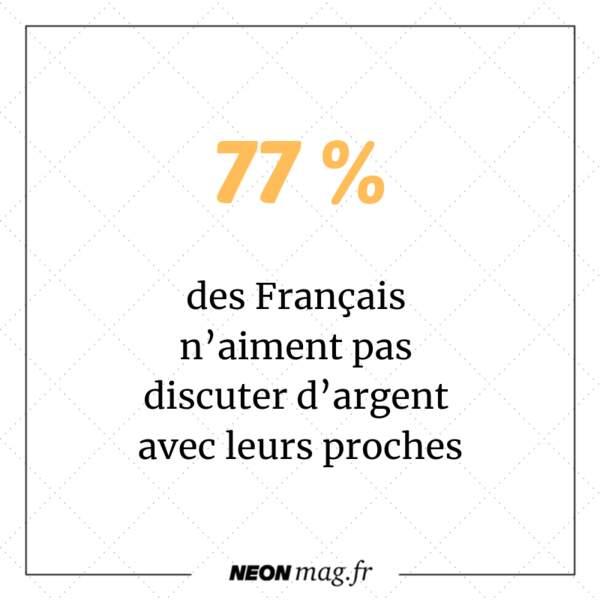 77 % des Français n'aiment pas discuter d'argent avec leurs proches