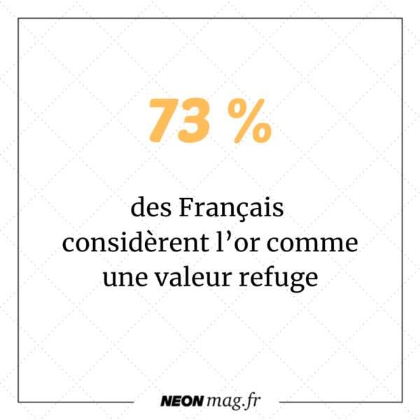 73% des Français considèrent l'or comme une valeur refuge