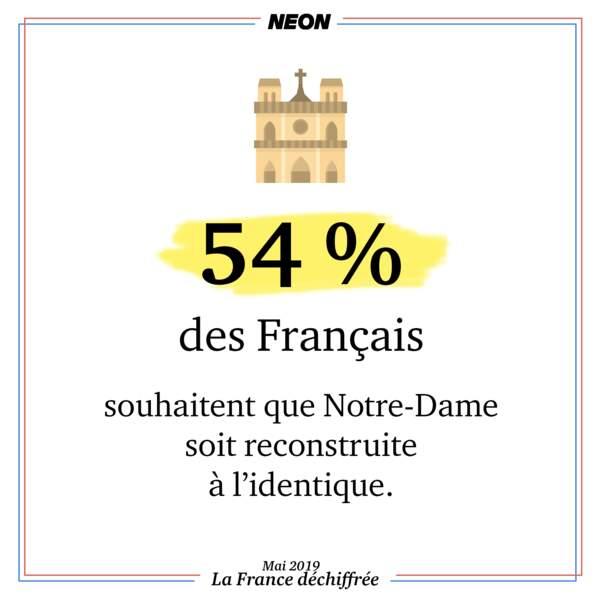 54 % des Français souhaitent que Notre-Dame soit reconstruite à l'identique