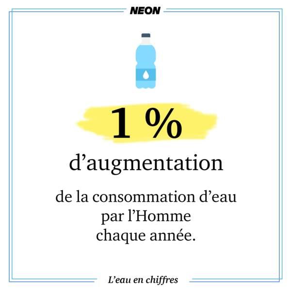 Chaque année, l'homme consomme 1% d'eau en plus.