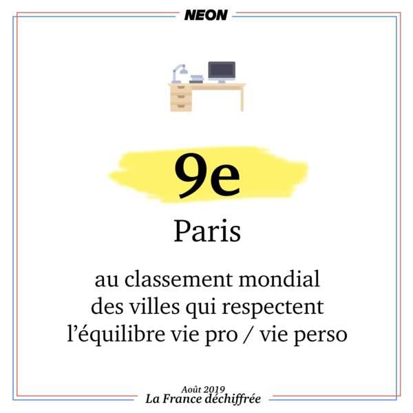 Paris a été classée 9e au classement mondial des villes qui respectent l'équilibre vie pro / vie perso
