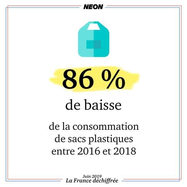 Entre 2016 et 2018, on a pu observer une baisse de 86 % de la consommation de sacs plastiques