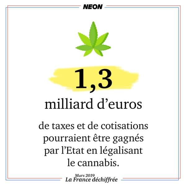 1,3 milliard d'euros de taxes et de cotisations pourraient être gagnés par l'Etat en légalisant le cannabis
