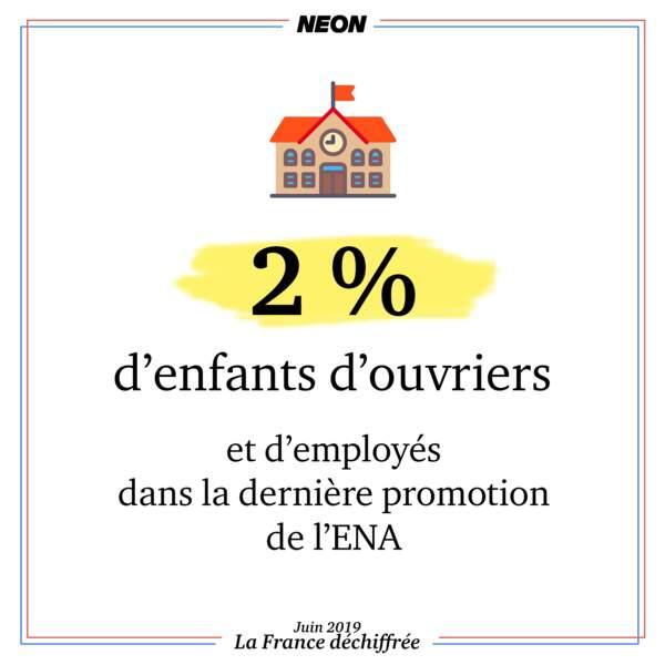 Il y a 2% d'enfants d'ouvriers et d'employés dans la dernière promotion de l'ENA