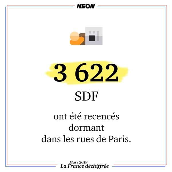 3 622 SDF ont été recensés dormant dans les rues de Paris