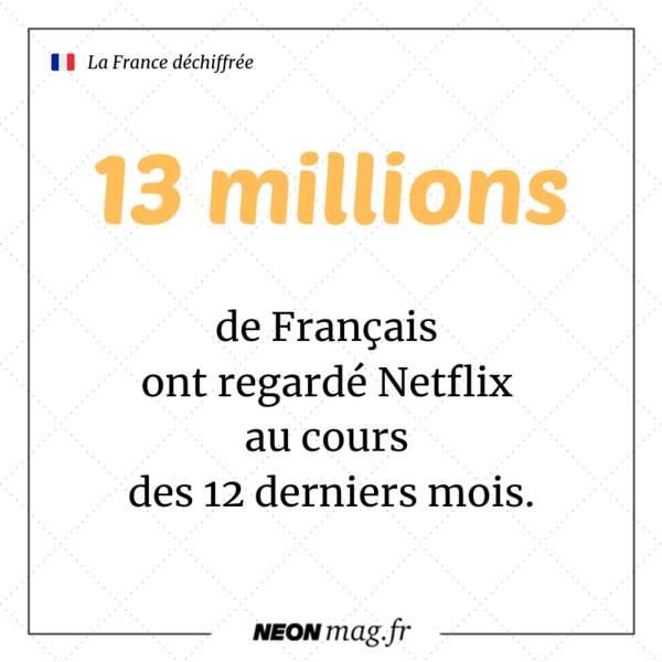 Plus de 13 millions de Français ont regardé Netflix au cours des 12 derniers mois