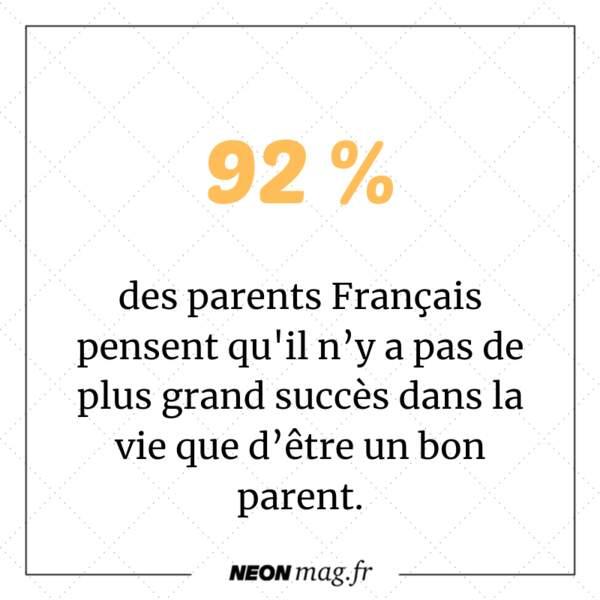 Pour 92% des parents français, il n'y a pas de plus grand succès dans la vie que d'être un bon parent