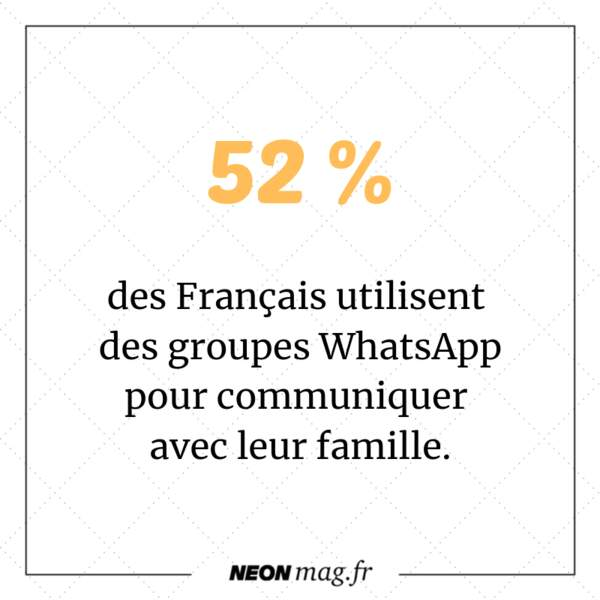 52% des Français utilisent des groupes WhatsApp pour communiquer avec leur famille