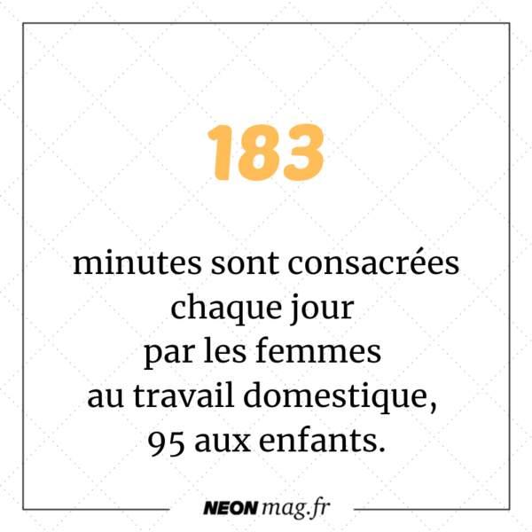 Les femmes consacrent chaque jour 183 minutes au travail domestique et 95 minutes aux enfants