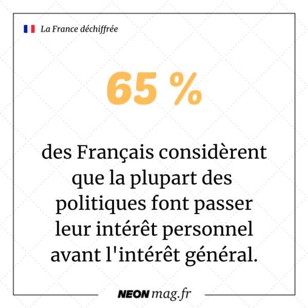 65 % des Français considèrent que la plupart des politiques font passer leur intérêt personnel en premier