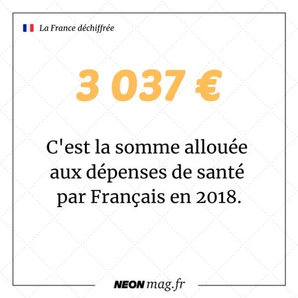 Les dépenses de santé ont atteint 3 037 euros par Français en 2018