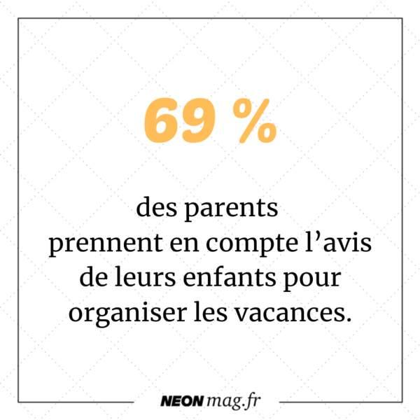 69 % des parents prennent en compte l'avis de leurs enfants pour organiser les vacances