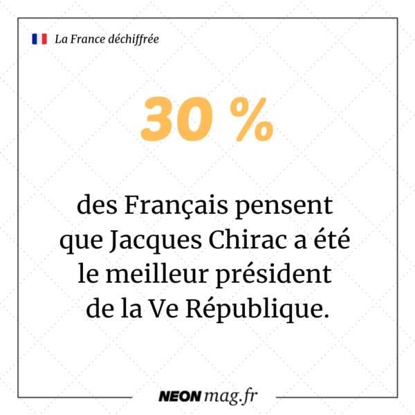 30 % des Français pensent que Jacques Chirac a été le meilleur président de la Ve République