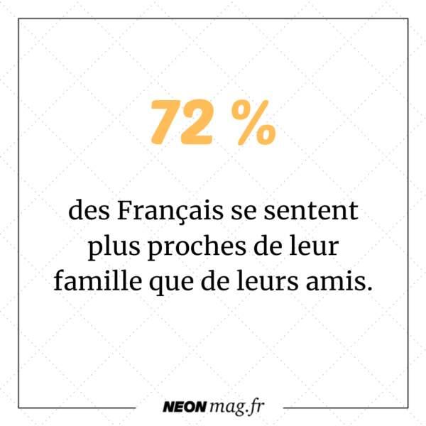 72% des Français se sentent plus proches de leur famille que de leurs amis