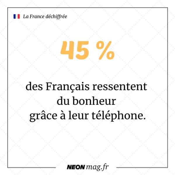 45 % des Français ressentent du bonheur grâce à leur téléphone