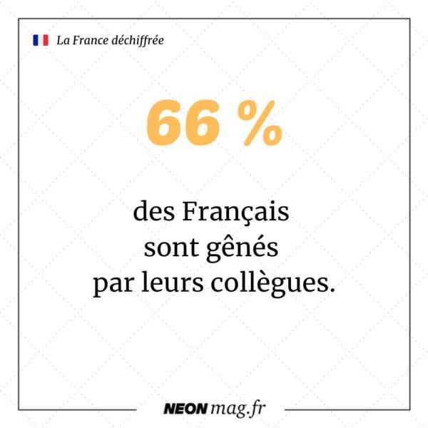 66% des Français sont gênés par leurs collègues
