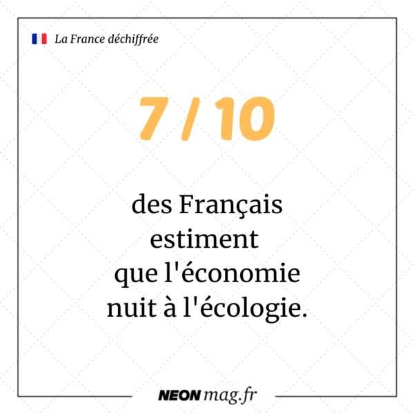 7 Français sur 10 estiment que l'économie nuit à l'écologie