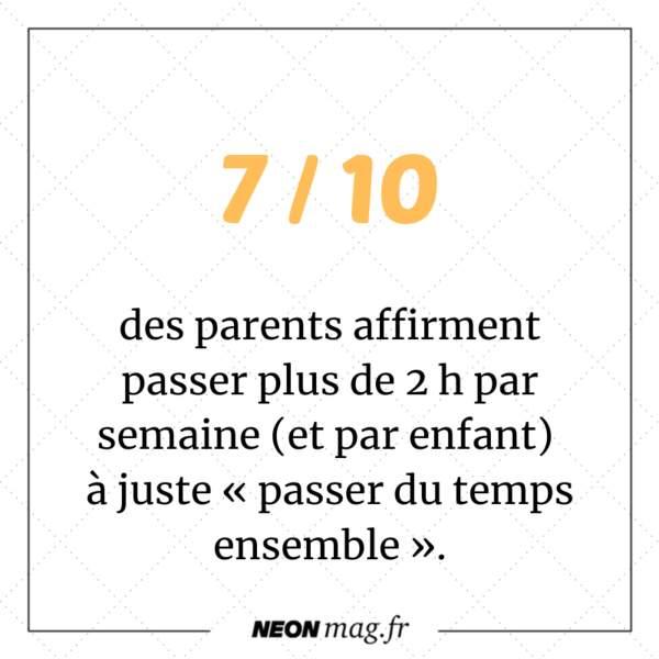 7 parents sur 10 affirment passer plus de 2 h par semaine (et par enfant) à juste « passer du temps ensemble »