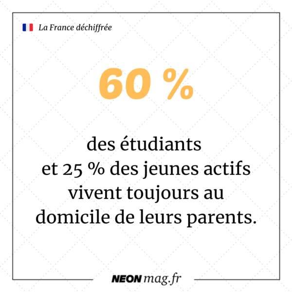 60 % des étudiants et 25 % des jeunes actifs vivent toujours au domicile de leurs parents