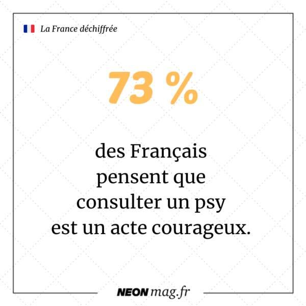 Pour 73% des Français, consulter un psy est un acte courageux